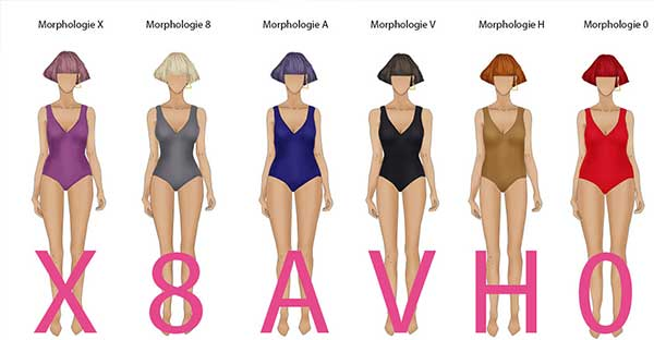 morphologie pour bien s'habiller